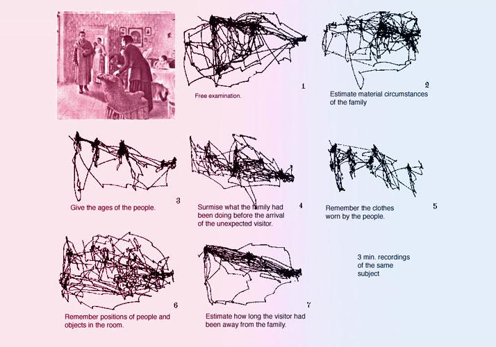 Studie zu Augenbewegungen (Alfred L. Yarbus, 1967)